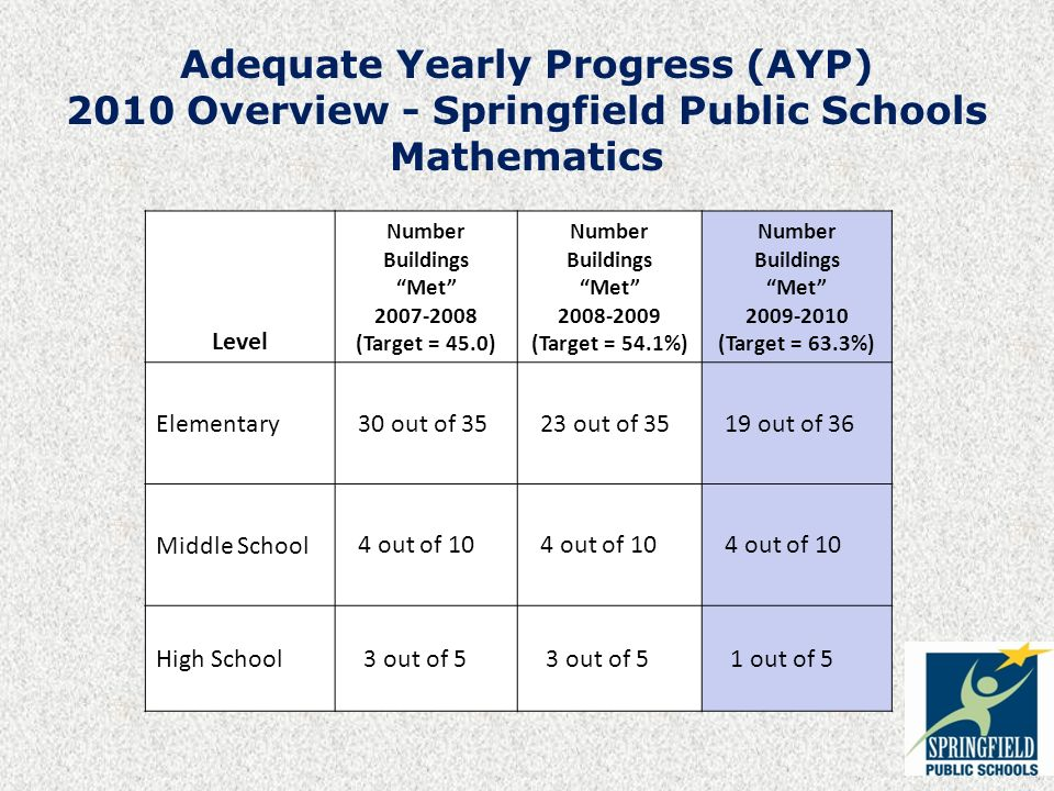 Adequate Yearly Progress (AYP) 2010 Overview - Springfield Public Schools Mathematics Level Number Buildings Met (Target = 45.0) Number Buildings Met (Target = 54.1%) Number Buildings Met (Target = 63.3%) Elementary 30 out of out of out of 36 Middle School 4 out of 10 High School 3 out of 5 1 out of 5
