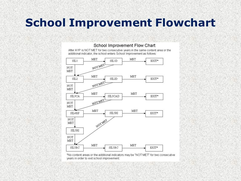 School Improvement Flowchart