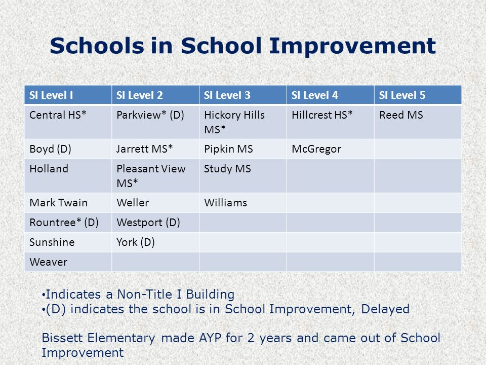 Schools in School Improvement SI Level ISI Level 2SI Level 3SI Level 4SI Level 5 Central HS*Parkview* (D)Hickory Hills MS* Hillcrest HS*Reed MS Boyd (D)Jarrett MS*Pipkin MSMcGregor HollandPleasant View MS* Study MS Mark TwainWellerWilliams Rountree* (D)Westport (D) SunshineYork (D) Weaver Indicates a Non-Title I Building (D) indicates the school is in School Improvement, Delayed Bissett Elementary made AYP for 2 years and came out of School Improvement
