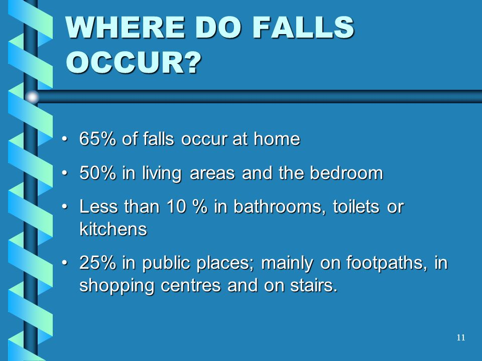 LOCATION OF FALLS WC Laundry Living KitchenMeals Pantry Dining Bathroom Bedroom Entry Garage 50% 9% 7% 4% 25% 5% Source: Victorian Injury Surveillance System