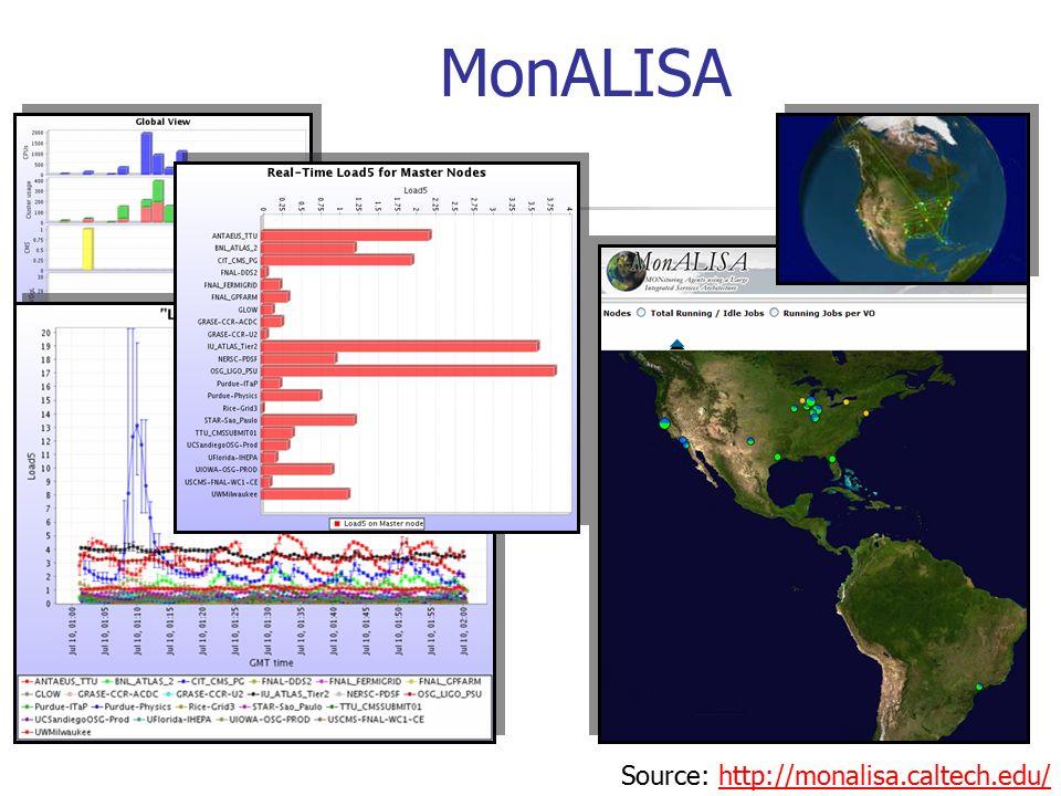 MonALISA Source: http://monalisa.caltech.edu/http://monalisa.caltech.edu/