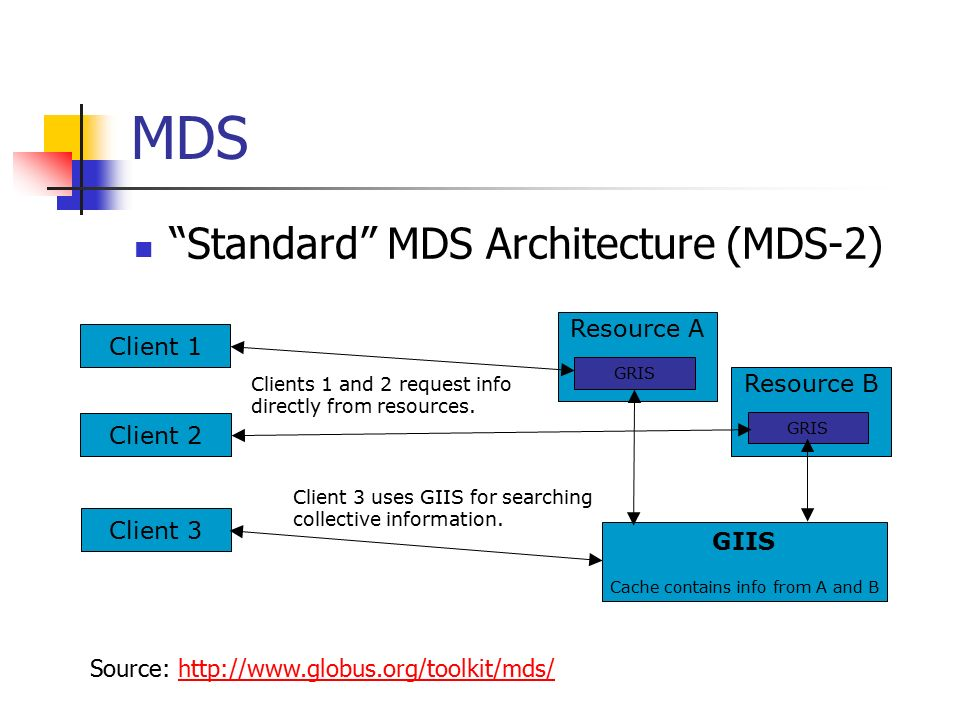 MDS Standard MDS Architecture (MDS-2) GIIS Cache contains info from A and B Resource A GRIS Client 1 Client 2 Client 3 Resource B GRIS Clients 1 and 2 request info directly from resources.
