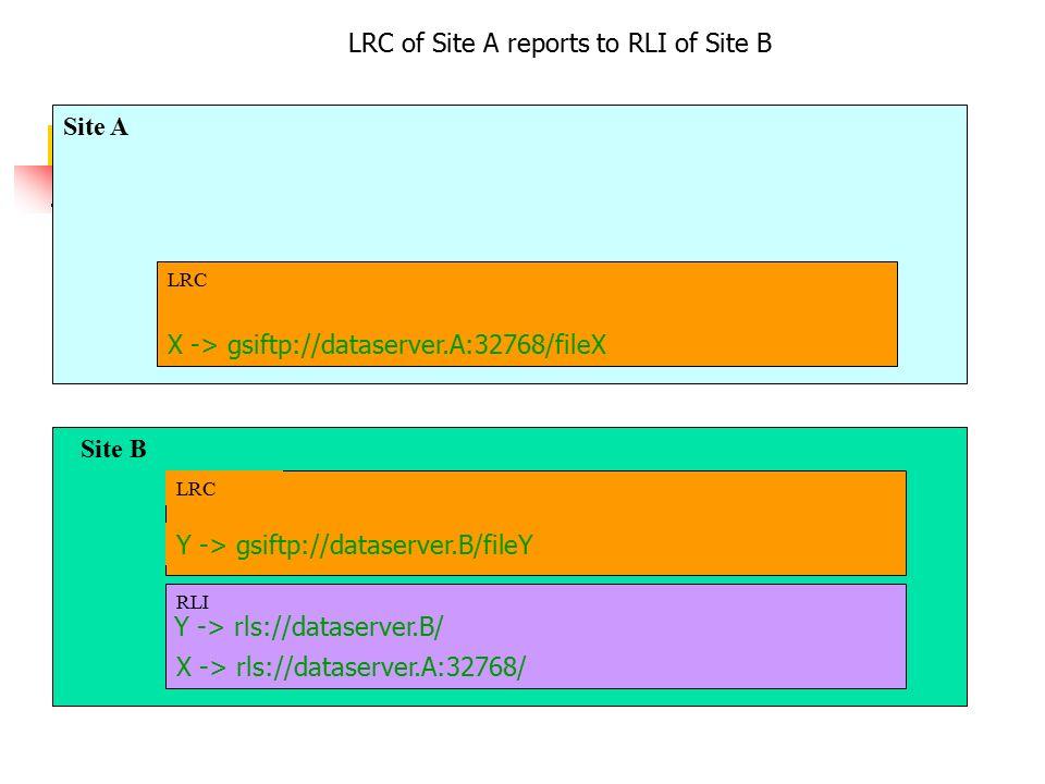 Site A X -> gsiftp://dataserver.A:32768/fileX LRC Site B Y -> gsiftp://dataserver.B/fileY LRC X -> rls://dataserver.A:32768/ RLI LRC of Site A reports to RLI of Site B Y -> rls://dataserver.B/