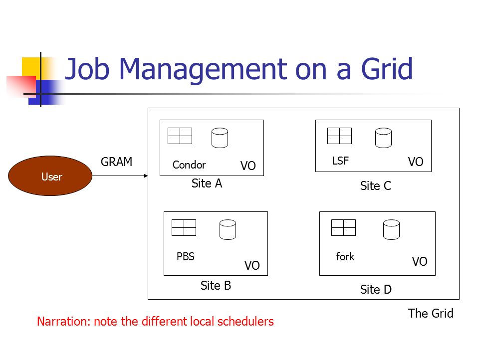 Job Management on a Grid User The Grid VO Condor PBS LSF fork GRAM Narration: note the different local schedulers Site A Site B Site C Site D