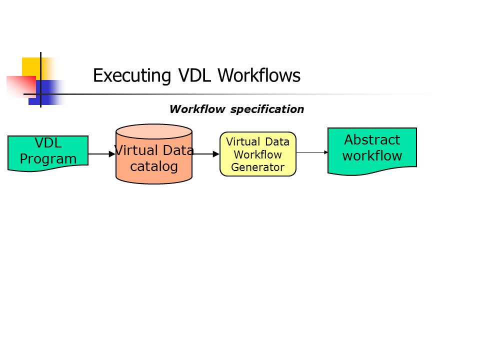 Executing VDL Workflows Abstract workflow VDL Program Virtual Data catalog Virtual Data Workflow Generator Workflow specification