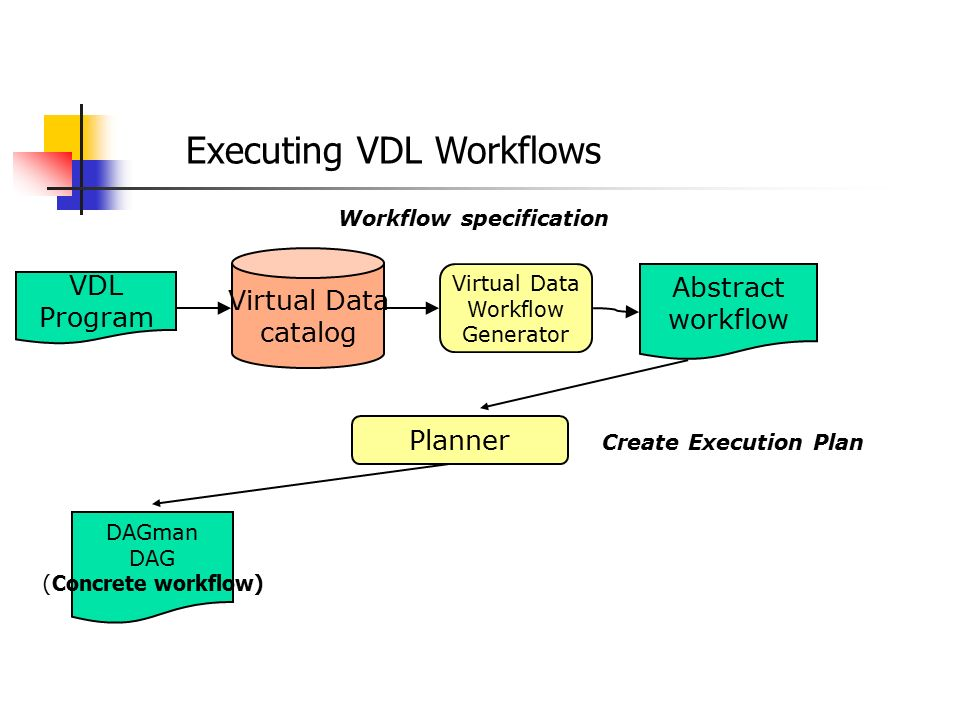 Executing VDL Workflows Abstract workflow Planner DAGman DAG ( Concrete workflow) VDL Program Virtual Data catalog Virtual Data Workflow Generator Workflow specification Create Execution Plan