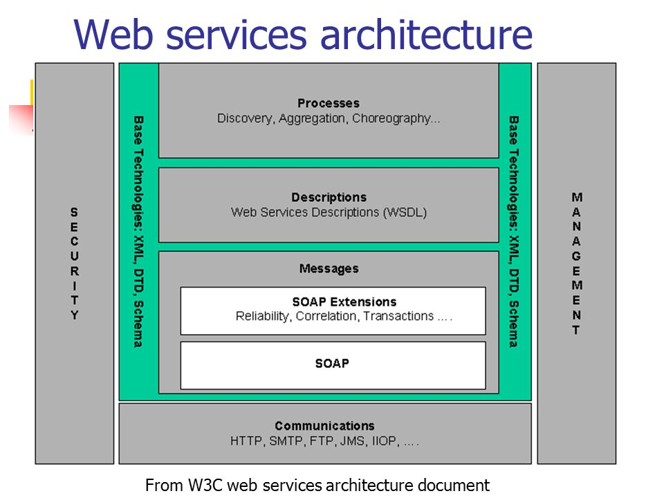 Web services architecture From W3C web services architecture document