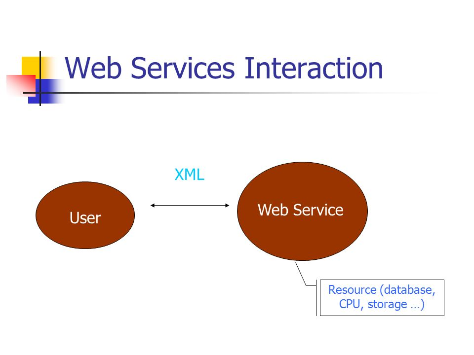 Web Services Interaction Web Service User XML Resource (database, CPU, storage …)