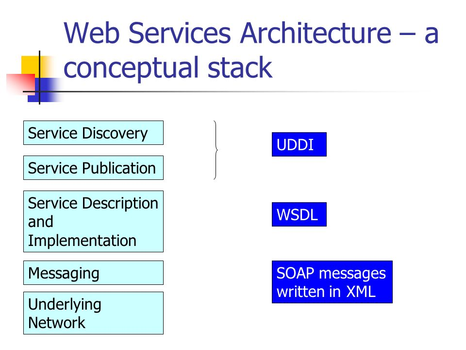 Web Services Architecture – a conceptual stack Service Discovery Service Publication Service Description and Implementation Messaging Underlying Network UDDI WSDL SOAP messages written in XML