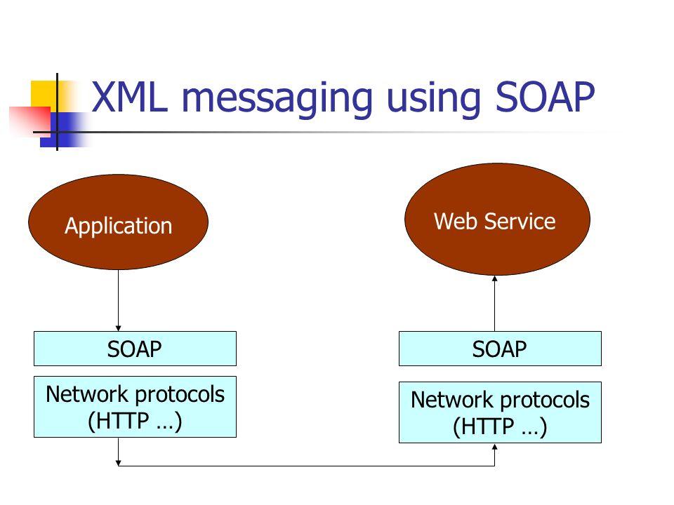 XML messaging using SOAP Application Web Service SOAP Network protocols (HTTP …) SOAP Network protocols (HTTP …)