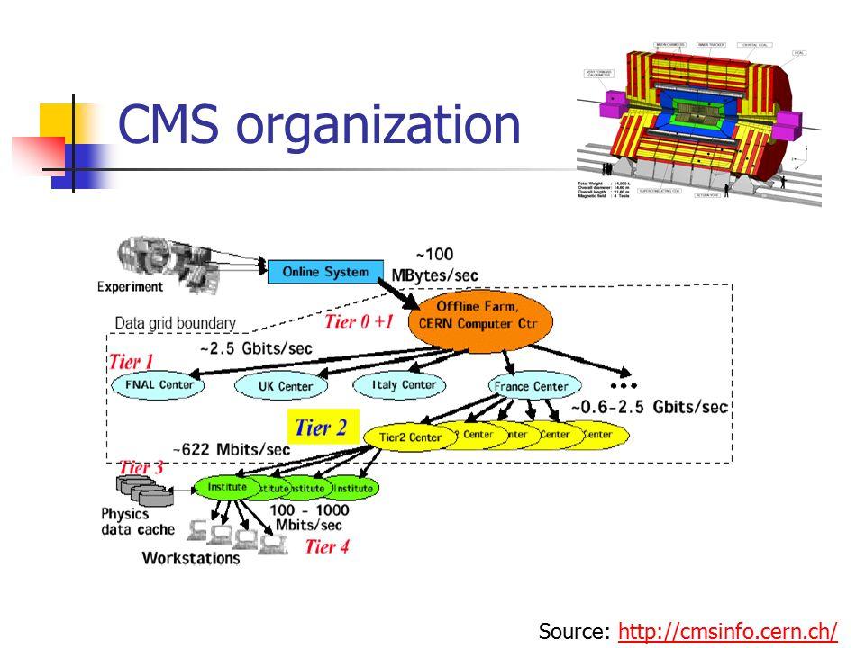 CMS organization Source: http://cmsinfo.cern.ch/http://cmsinfo.cern.ch/