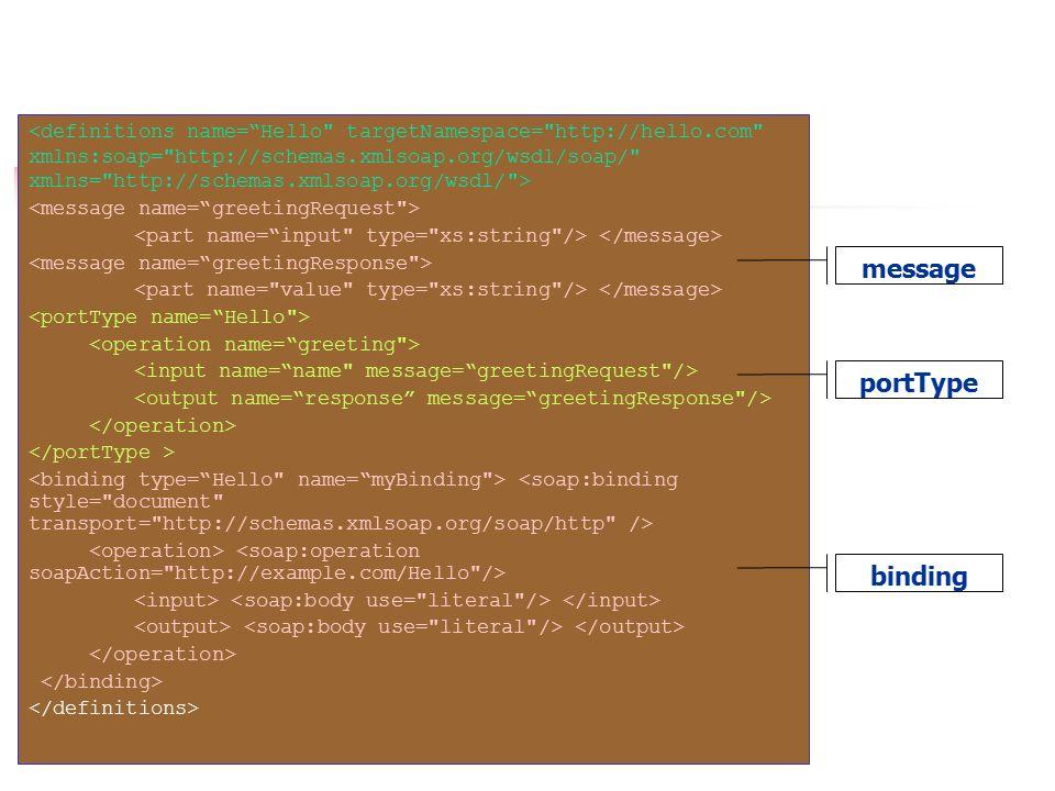 portType binding message