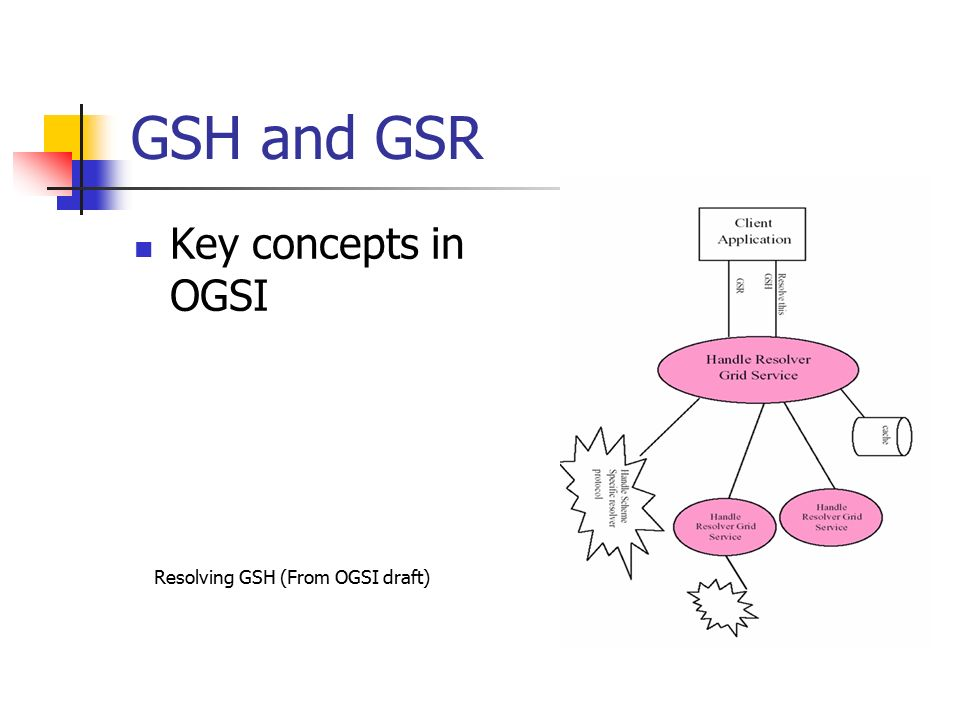 GSH and GSR Key concepts in OGSI Resolving GSH (From OGSI draft)