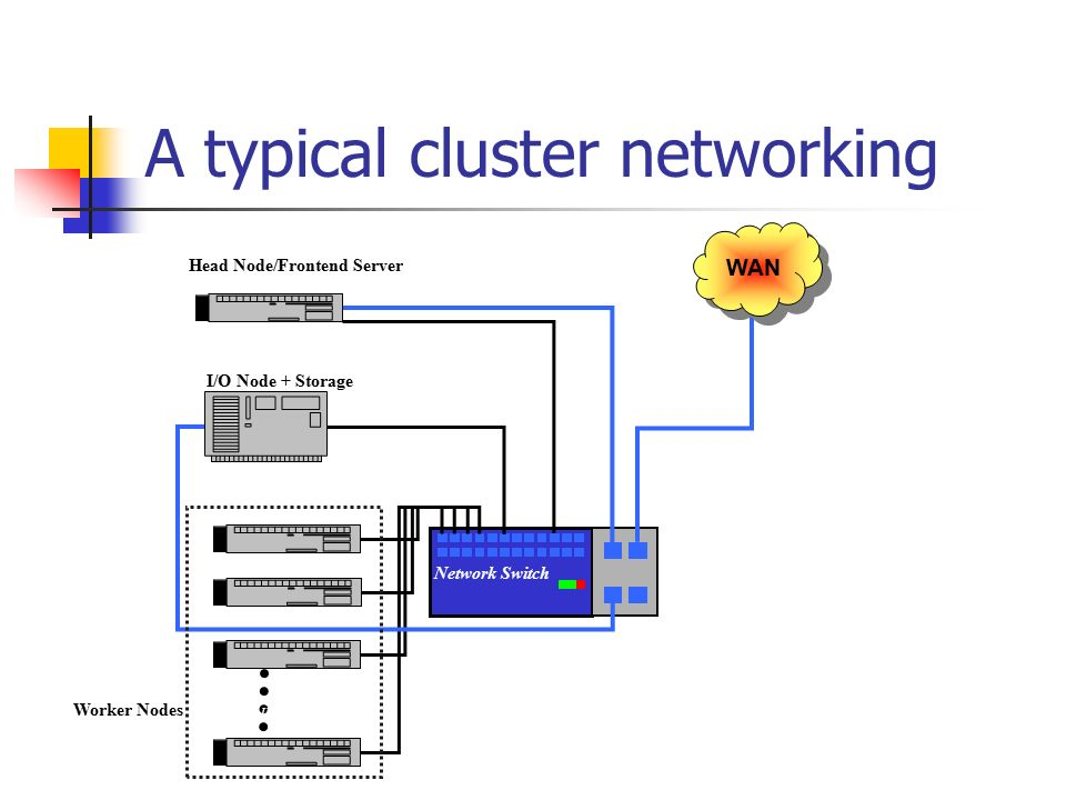 A typical cluster networking Network Switch Pentium III WAN Head Node/Frontend Server Worker Nodes I/O Node + Storage