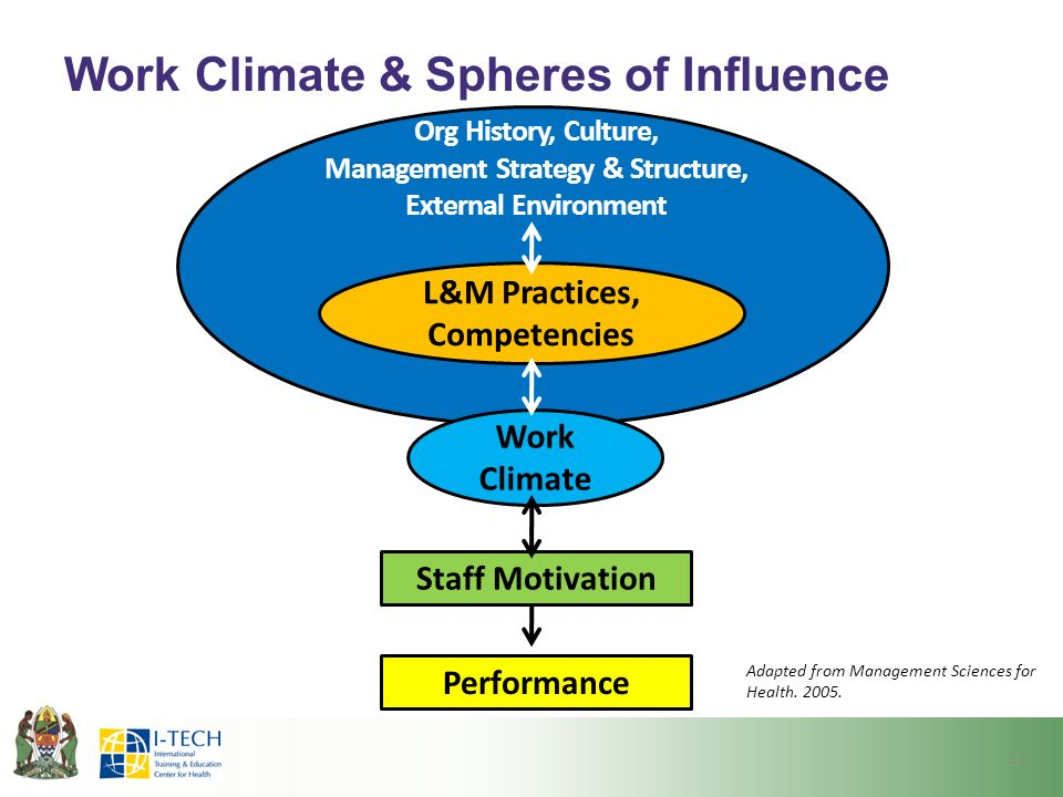 Work Climate & Spheres of Influence 11 Adapted from Management Sciences for Health.