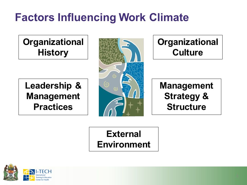 Factors Influencing Work Climate 8 Organizational History Organizational Culture Management Strategy & Structure External Environment Leadership & Management Practices