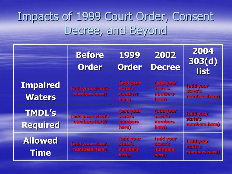Impacts of 1999 Court Order, Consent Decree, and Beyond BeforeOrder1999Order2002Decree 2004 303(d) list ImpairedWaters (add your state's numbers here) TMDL'sRequired AllowedTime
