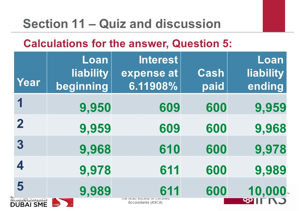 The Arab Society of Certified Accountants (ASCA) Section 11 – Quiz and discussion Year Loan liability beginning Interest expense at % Cash paid Loan liability ending 1 9, , , , , ,000 Calculations for the answer, Question 5:
