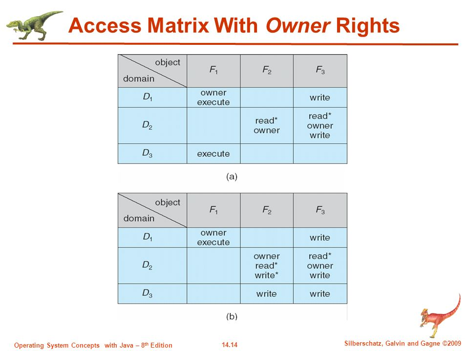 14.14 Silberschatz, Galvin and Gagne ©2009 Operating System Concepts with Java – 8 th Edition Access Matrix With Owner Rights