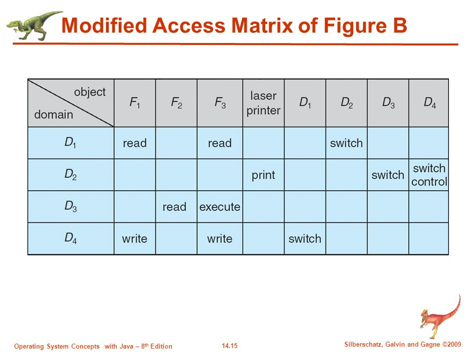 14.15 Silberschatz, Galvin and Gagne ©2009 Operating System Concepts with Java – 8 th Edition Modified Access Matrix of Figure B