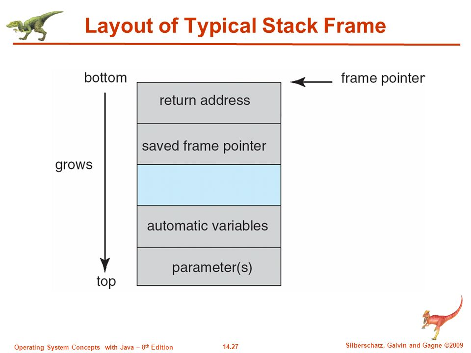 14.27 Silberschatz, Galvin and Gagne ©2009 Operating System Concepts with Java – 8 th Edition Layout of Typical Stack Frame