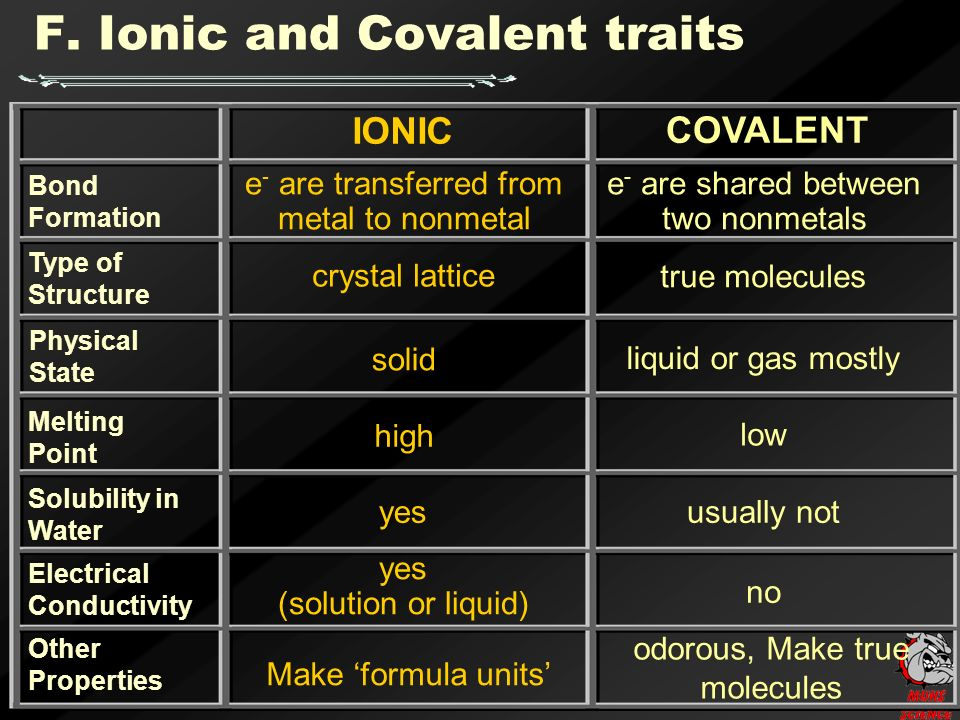 IONIC COVALENT Bond Formation Type of Structure Solubility in Water Electrical Conductivity Other Properties e - are transferred from metal to nonmetal high yes (solution or liquid) yes e - are shared between two nonmetals low no usually not Melting Point crystal lattice true molecules F.