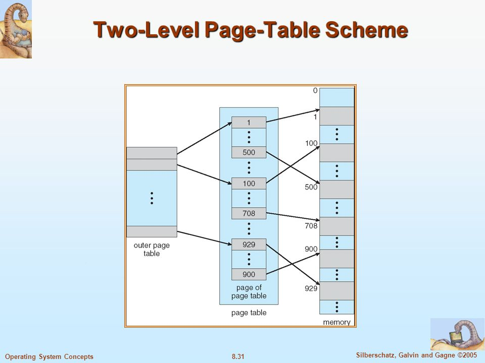 8.31 Silberschatz, Galvin and Gagne ©2005 Operating System Concepts Two-Level Page-Table Scheme