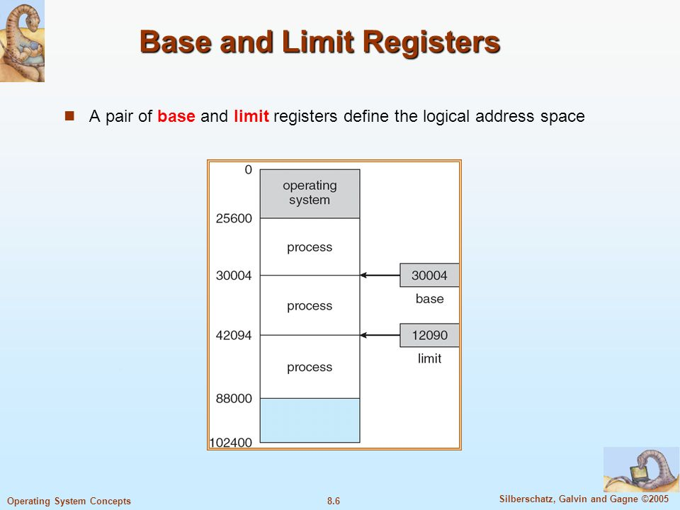8.6 Silberschatz, Galvin and Gagne ©2005 Operating System Concepts Base and Limit Registers A pair of base and limit registers define the logical address space