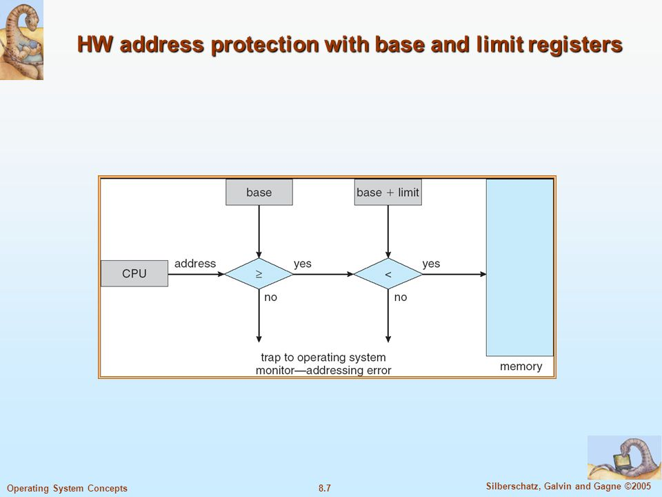 8.7 Silberschatz, Galvin and Gagne ©2005 Operating System Concepts HW address protection with base and limit registers