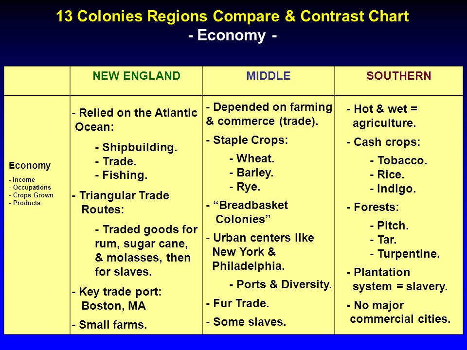 13 Colonies Regions Pare Contrast Chart Geography New: 13 Colonies Chart Worksheet At Alzheimers-prions.com