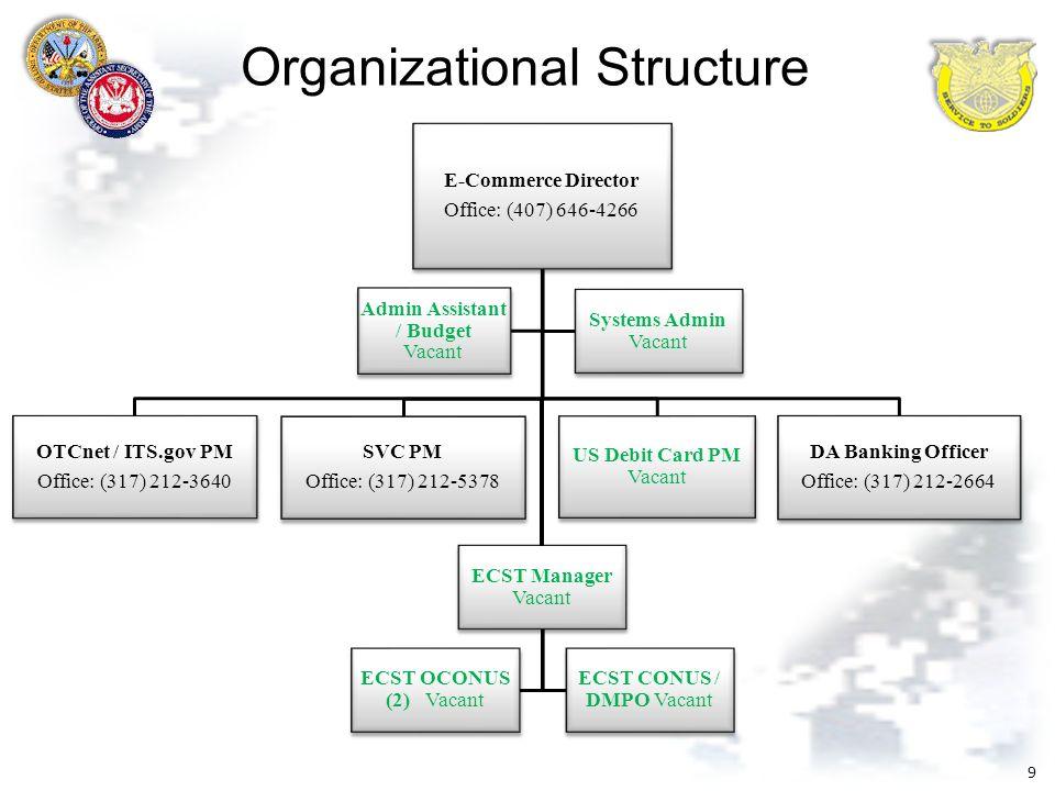 essays organisational structure Organizational Structure