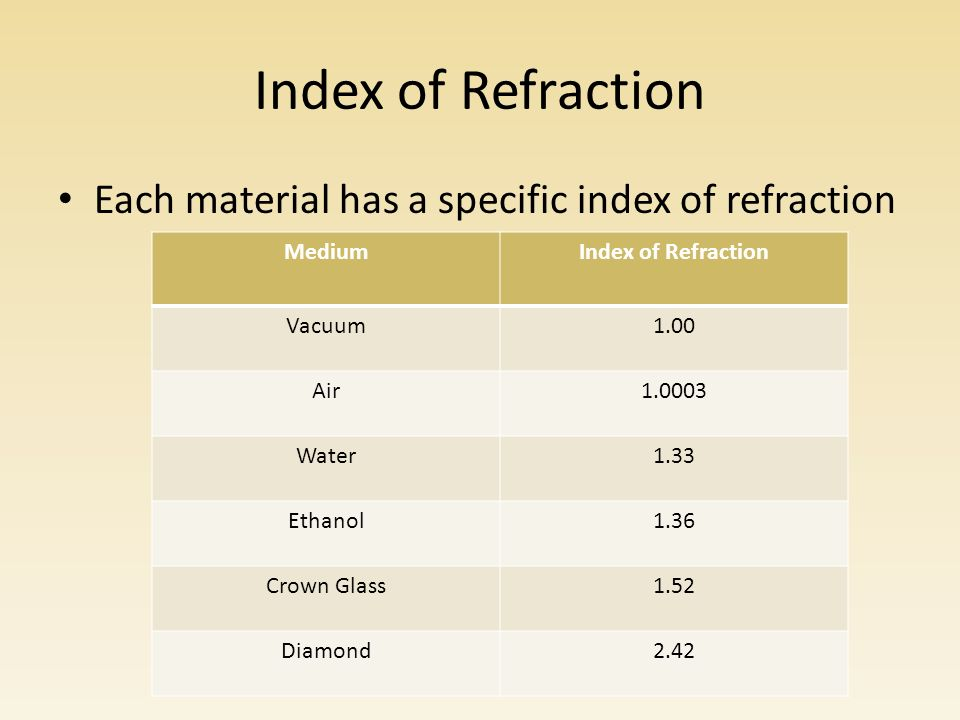 Index of Refraction Each material has a specific index of refraction MediumIndex of Refraction Vacuum1.00 Air Water1.33 Ethanol1.36 Crown Glass1.52 Diamond2.42