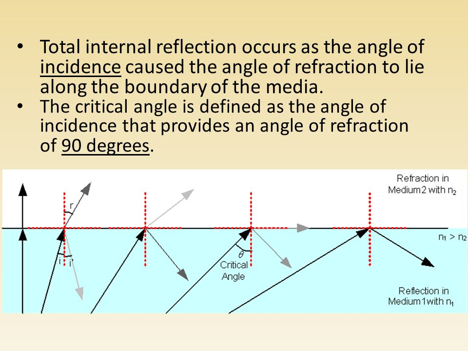 Total internal reflection occurs as the angle of incidence caused the angle of refraction to lie along the boundary of the media.