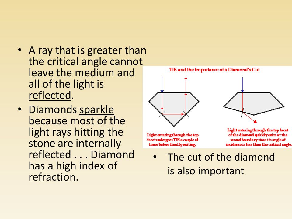 A ray that is greater than the critical angle cannot leave the medium and all of the light is reflected.