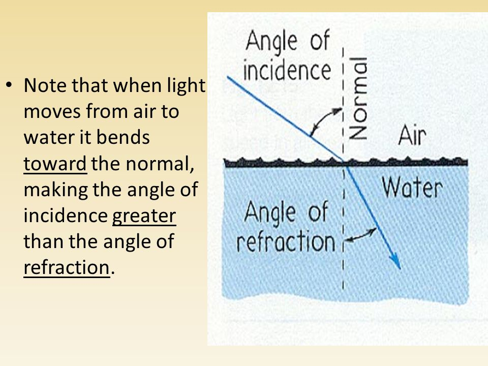 Note that when light moves from air to water it bends toward the normal, making the angle of incidence greater than the angle of refraction.