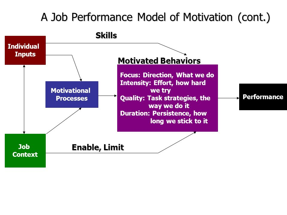 job performance model Is your performance review process stifling creativity and collaboration while driving away some of your best people.