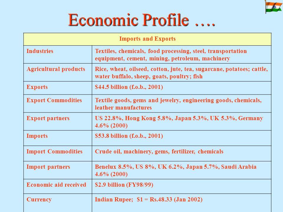 Economic Profile ….