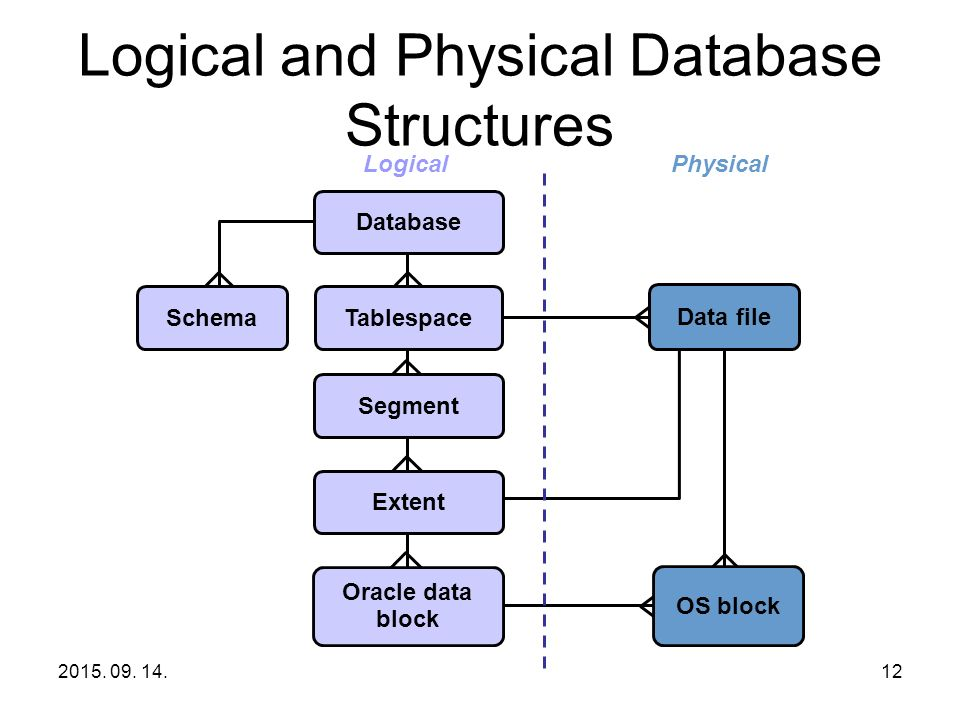 Oracle Database Architecture An Oracle server: –Is a database ...