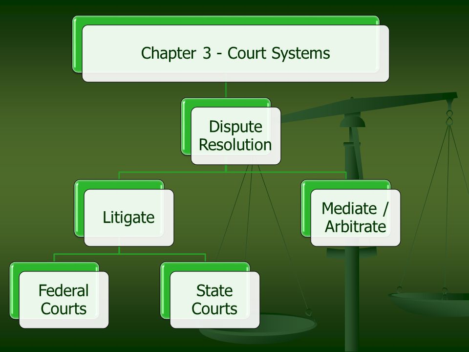 Chapter 3 - Court Systems Dispute Resolution Litigate Federal Courts State Courts Mediate / Arbitrate