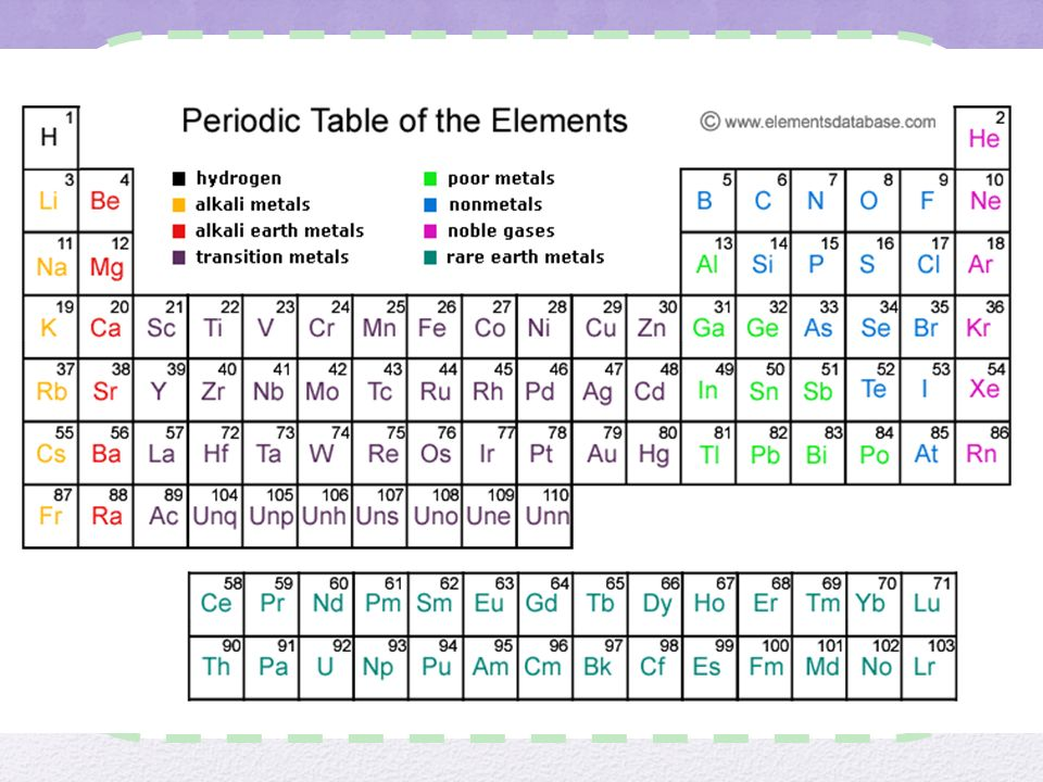 Do now what is matter what are elements what is the periodic table 10 periodic table activity get a red blue and green colored pencil make a key at the bottom of the paper with the 3 colors for the following elements urtaz Images