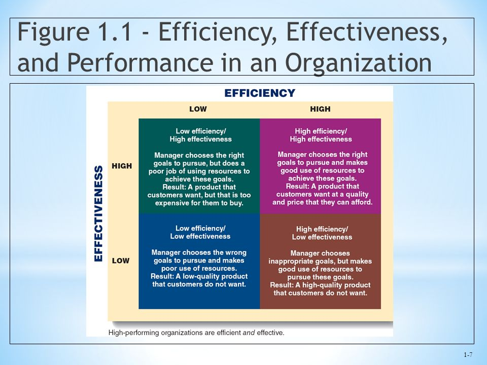 1-7 Figure 1.1 - Efficiency, Effectiveness, and Performance in an Organization