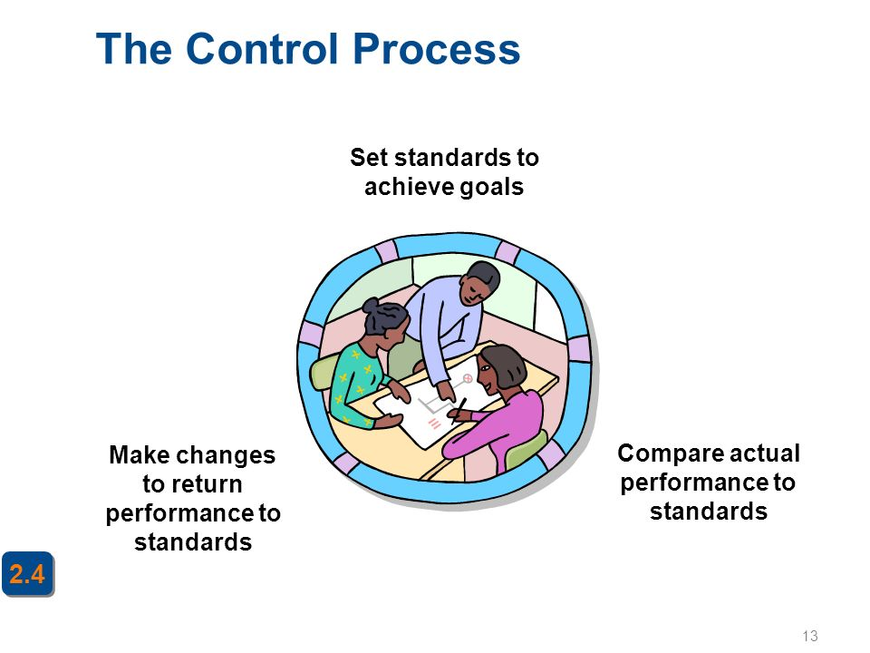 13 The Control Process 2.4 Set standards to achieve goals Compare actual performance to standards Make changes to return performance to standards
