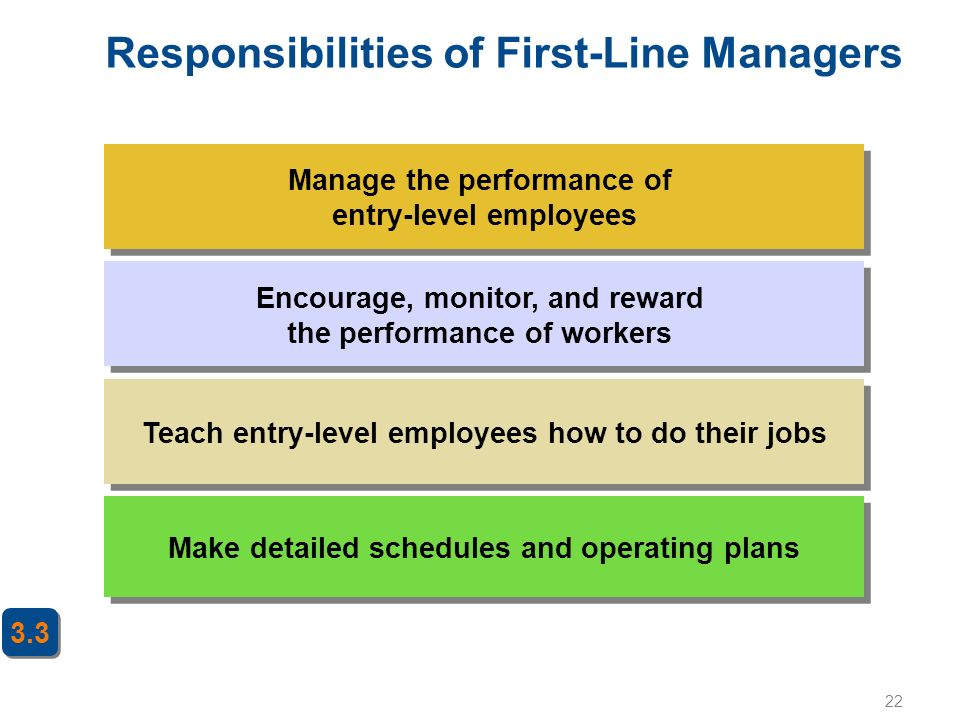 22 Responsibilities of First-Line Managers 3.3 Manage the performance of entry-level employees Encourage, monitor, and reward the performance of worke