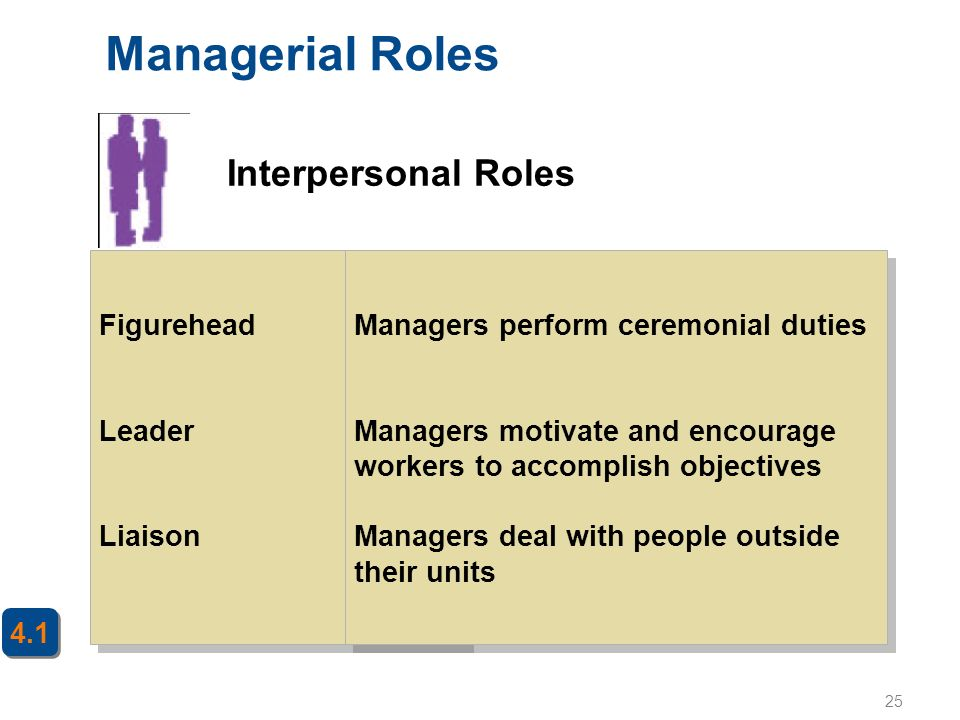 25 Managerial Roles Figurehead Leader Liaison Figurehead Leader Liaison Managers perform ceremonial duties Managers motivate and encourage workers to