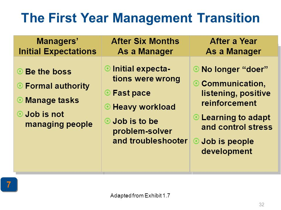 32 The First Year Management Transition  Be the boss  Formal authority  Manage tasks  Job is not managing people  Be the boss  Formal authority