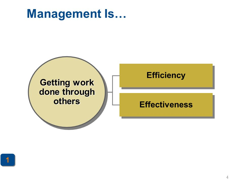 4 Management Is… Effectiveness Efficiency Getting work done through others 1 1