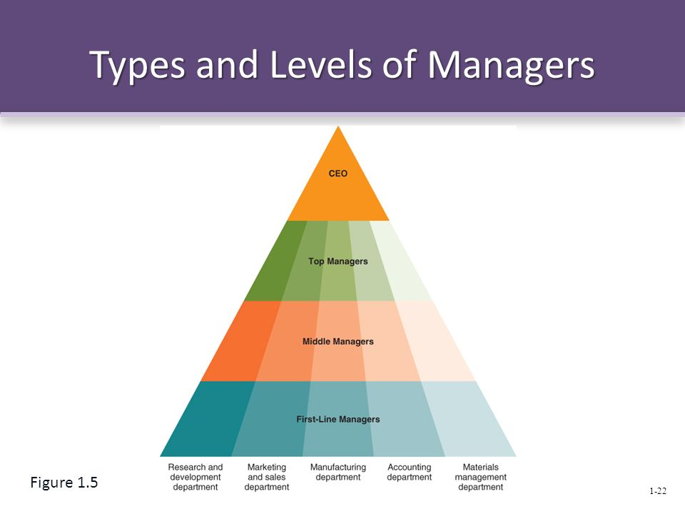 Types and Levels of Managers 1-22 Figure 1.5