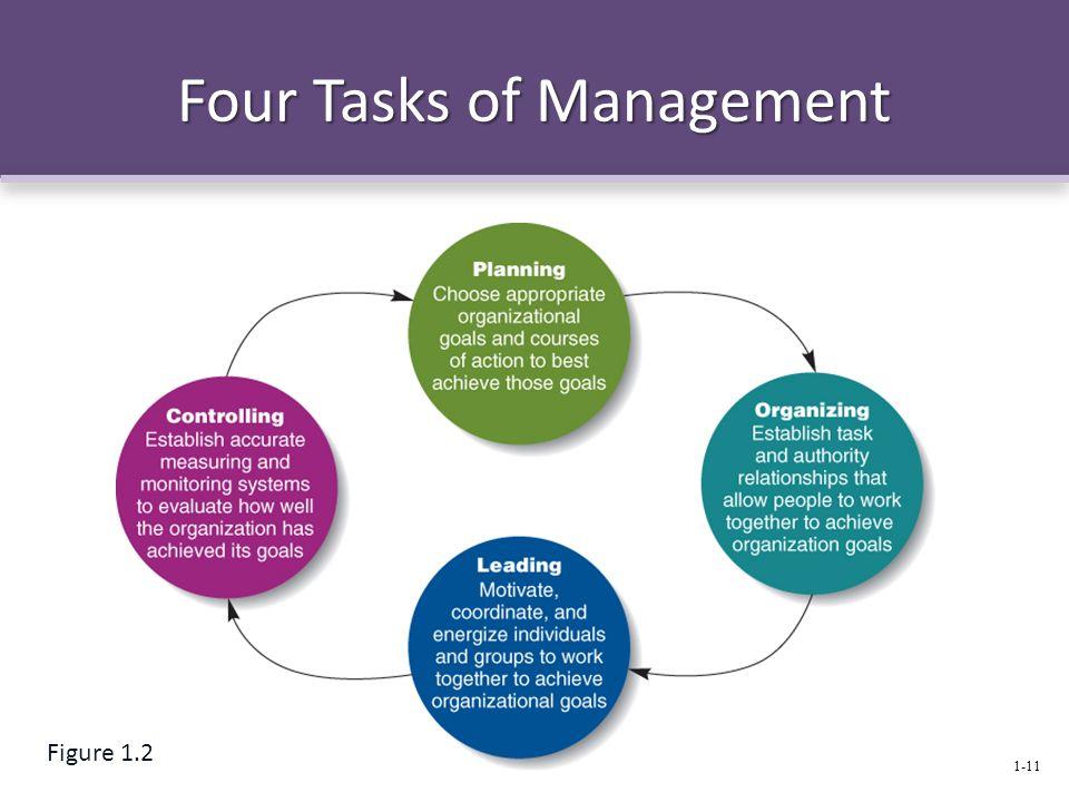 Four Tasks of Management 1-11 Figure 1.2