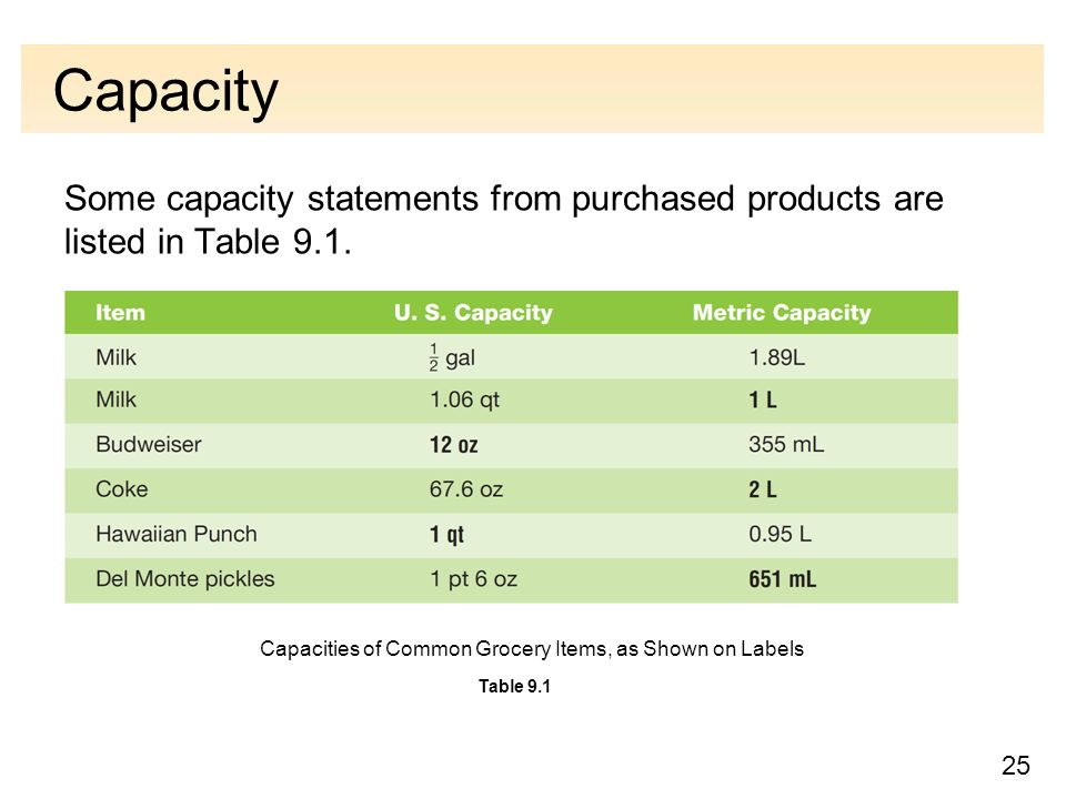 25 Capacity Some capacity statements from purchased products are listed in Table 9.1.