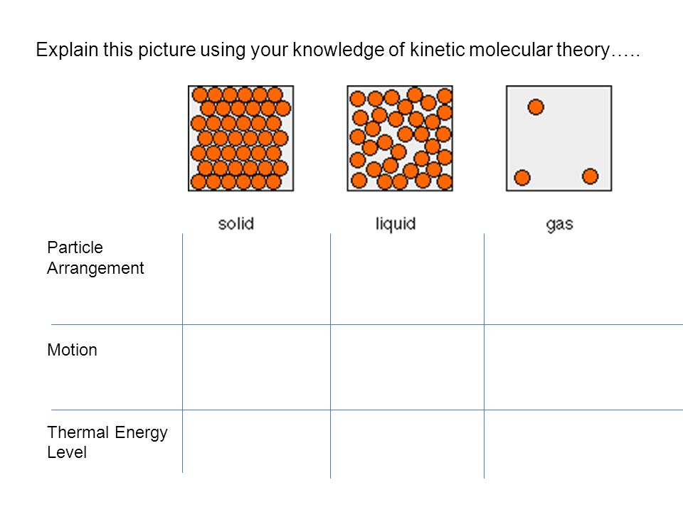 Particle Arrangement Motion Thermal Energy Level Explain this picture using your knowledge of kinetic molecular theory…..
